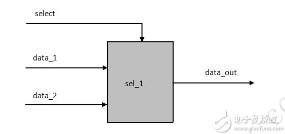 FPGA学习系列:仿真测试文件的编写