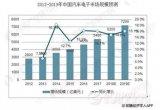 中国车载电子行业发展趋势分析