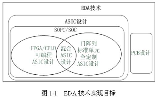 EDA技术概述和EDA的设计流程,发展情况详细概述