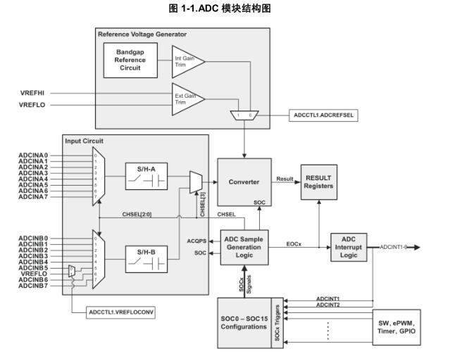 TMS320x2802x Piccolo 模数转换器(ADC)