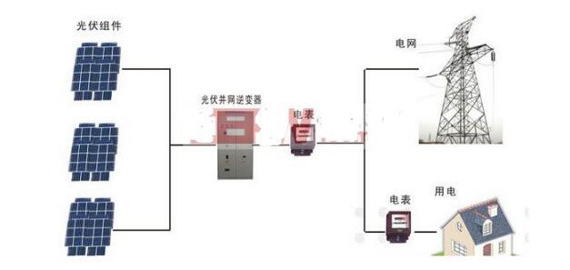光伏逆变器有哪些常见故障及处理方法