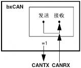 通过CAN_BTR寄存器控制LBKM和SILM