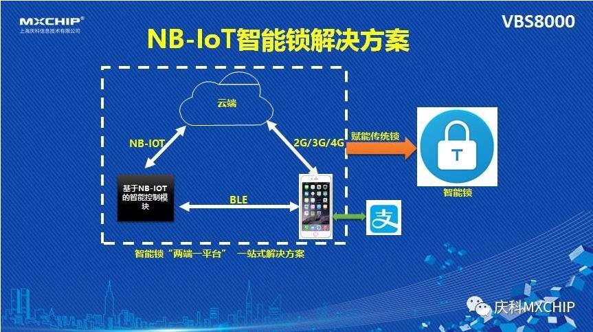 ofo和摩拜都要做NB-Iot智能锁的原因解析