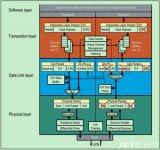 PCIe物理层实现了一对收发差分对,可以实现全双工的通信方式
