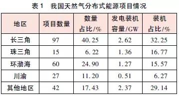 黄宇:分布式能源国外发展概况,我国分布式能源发展...