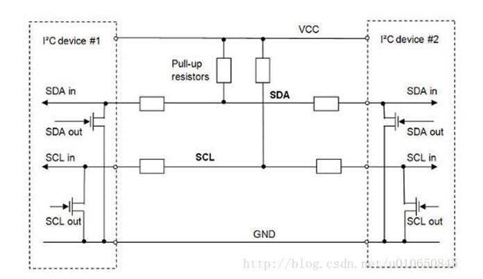 一文解读IIC总线的FPGA实现原理及过程