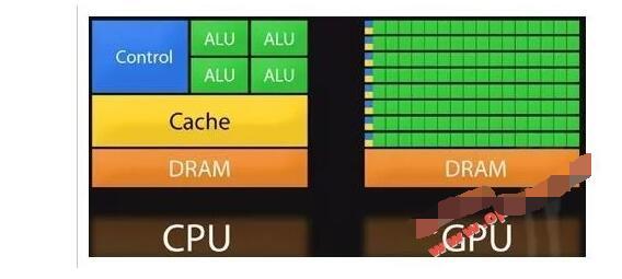 AI之路上FPGA芯片将是关键?
