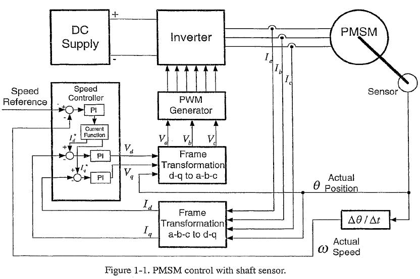 扩展卡尔曼滤波在永磁同步电机无位置传感器控制中的应用详细概述