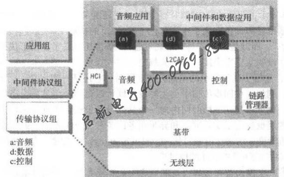 蓝牙的原理和MT8852A/B蓝牙测试仪的详细应用概述