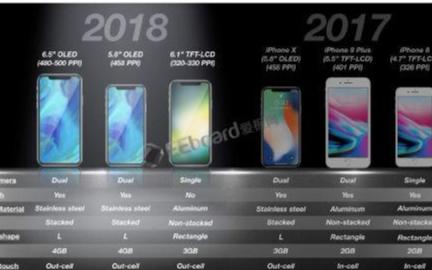 新iPad将会搭载原深感人脸识别系统 采用刘海异...