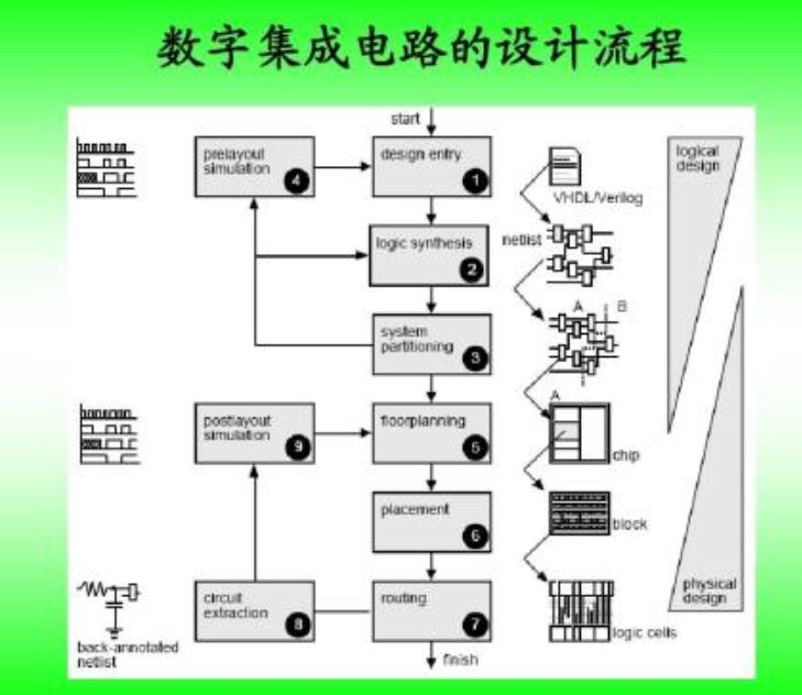 浅谈TTL电路和CMOS电路