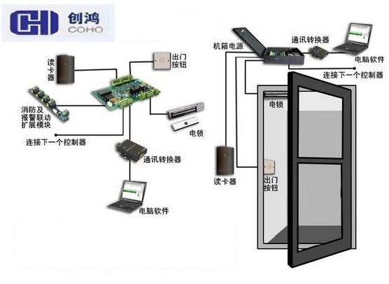 基于手机的网络化安全考勤、门禁系统的设计与实现简...