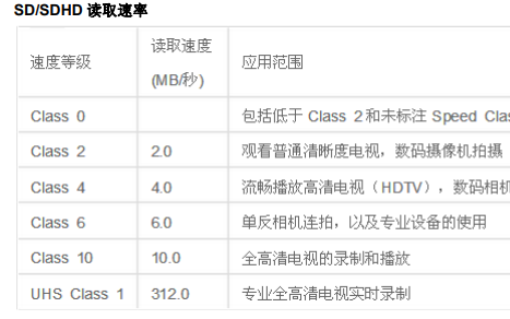 接口传输速率列表详细中文资料免费下载