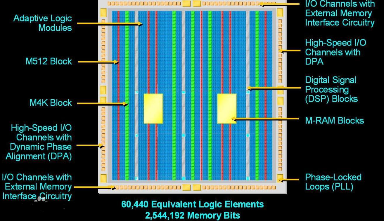 为什么数据中心使用FPGA越来越多?