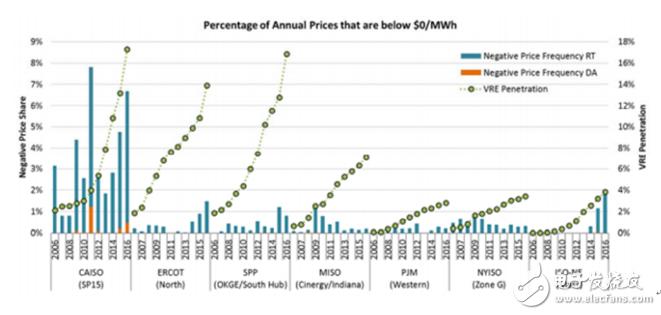 储能有助于风能或太阳能发电市场稳定电价