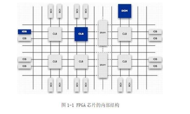 FPGA会取代DSP吗?FPGA与DSP区别介绍