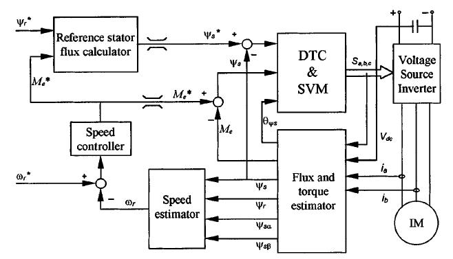 磁通和轉矩估計器和一種改進的電壓電流模型速度觀測器的詳細介紹