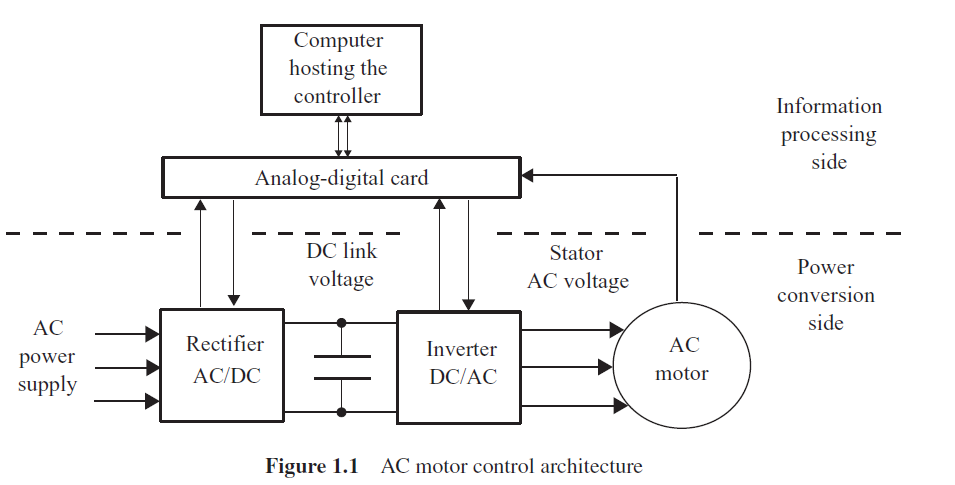 降低三相电压源逆变器开关频率ANCI降低共模电压的近状态PWM方法