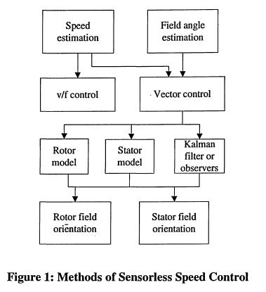 一種不使用速度傳感器的異步電機速度控制的新方法詳細概述