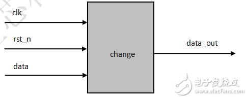 FPGA学习系列:7. 串并转换