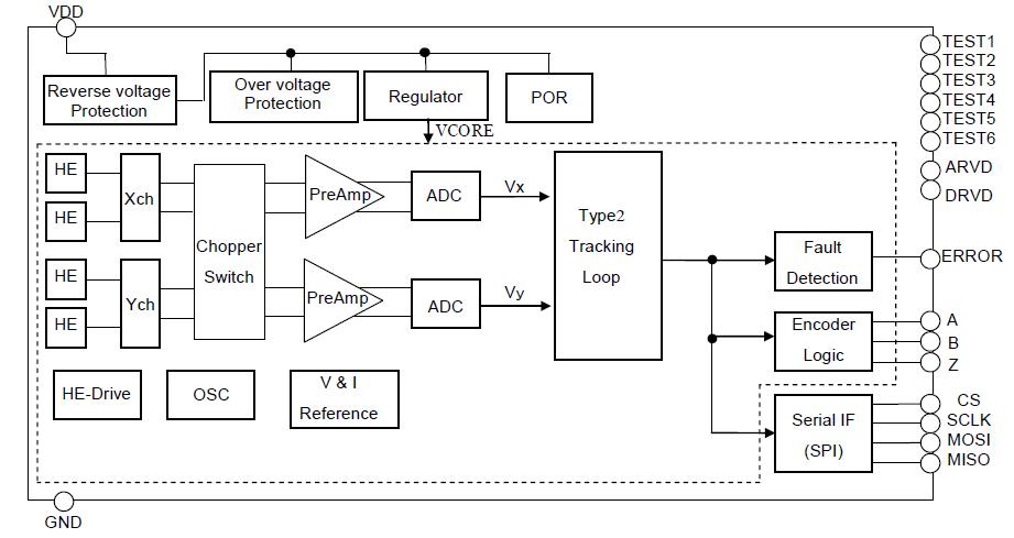 AK7405角度传感器的数据表详细分析概述
