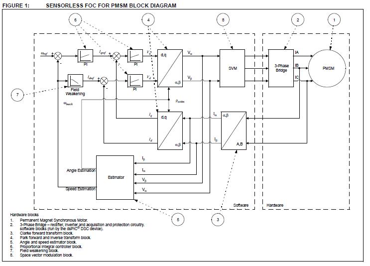 永磁同步电动机无位置传感器的PLL估计器和磁场削弱控制的概述