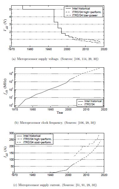 开关功率变换器的数字脉宽调制(DPWM)控制的理论和应用详细概述