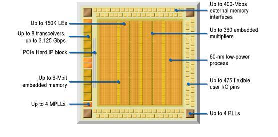 从FPGA透视中美芯片的差距