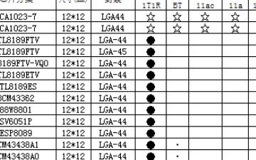 WiFi模块硬件兼容封装尺寸三:LGA-44/12*12mm