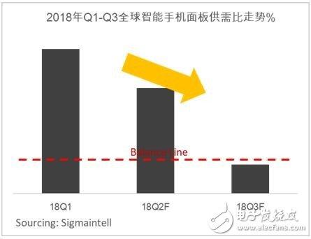 2018年上半年市场需求冷淡,面板需求低迷,智能手机面板供给整体处于供过于求的状态