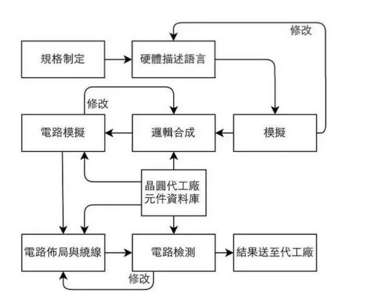 一文详解T218半导体芯片制造流程与设备