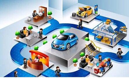 """""""互联网+""""新潮流,创造汽车行业新模式"""