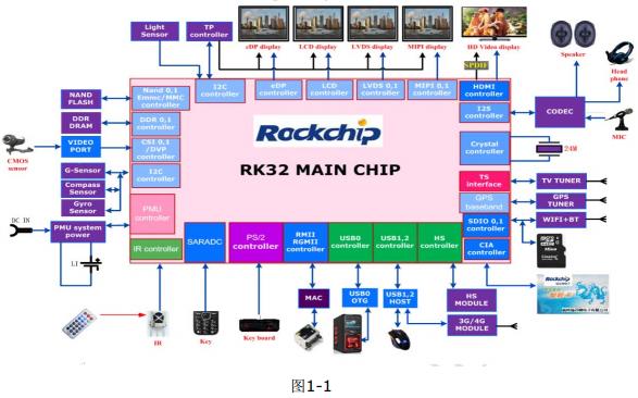RK3288硬件设计的要点及注意点中文详细介绍