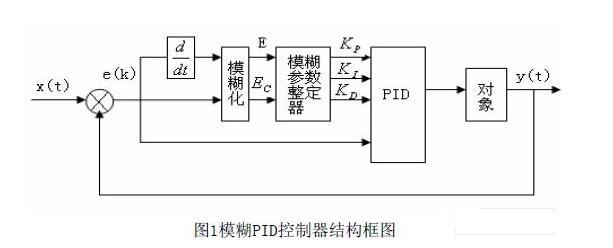 基于FPGA的模糊PID控制器的设计实现