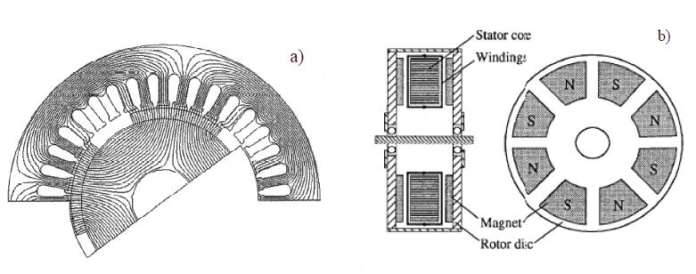 永磁同步电动机的无传感器控制和直接和间接矩阵变换器拓扑结构的概述
