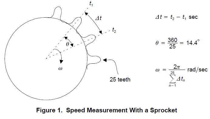 使用TMS320C24X DSP时电机转速测量系统进行的分析详细概述
