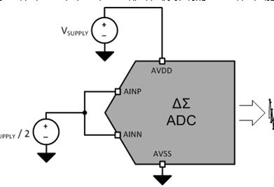 ADC噪声性能测试和调试配置