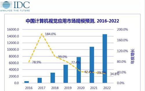 IDC发布2018中国计算机视觉应用市场研究报告...