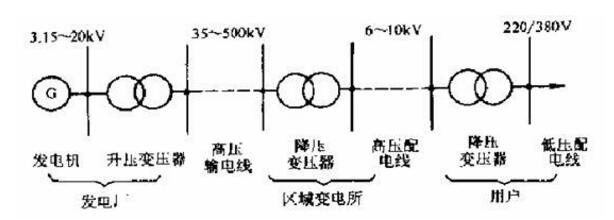 浅谈电力变压器保护系统设计及应用
