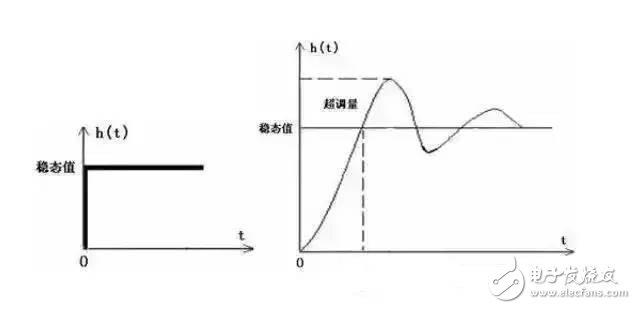 细数电子可靠性常见的十大误区