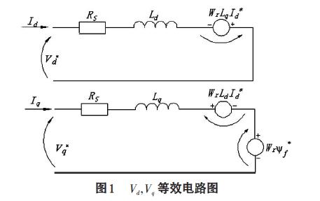 永磁同步电机电流前馈与电压补偿法的研究的详细中文资料(免费下载)