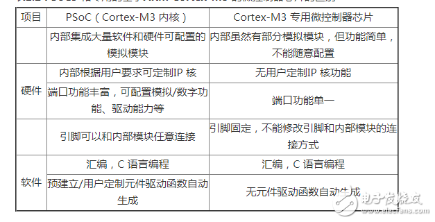 PSoC嵌入式系统龙8国际娱乐网站的三大优势