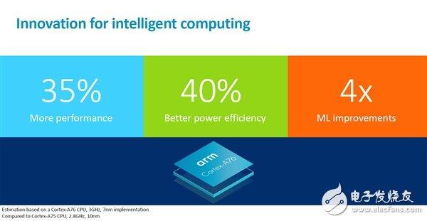 ARM发布新的高性能CPU和GPU设计,分别是Cortex A76和Mali G76