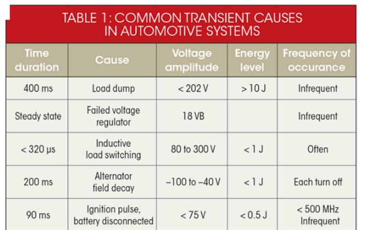 汽车电子抛负载保护系统设计的详细中文资料概述