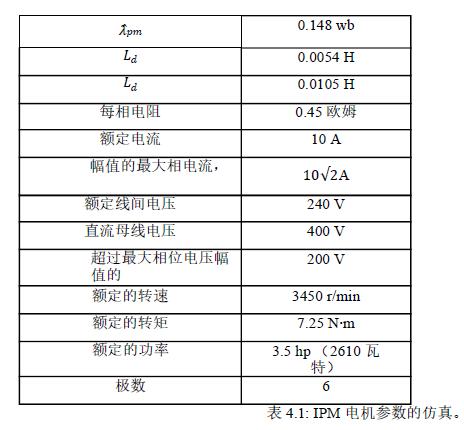基于Z源逆变器的永磁同步电机提高CPSR的性能详细概述