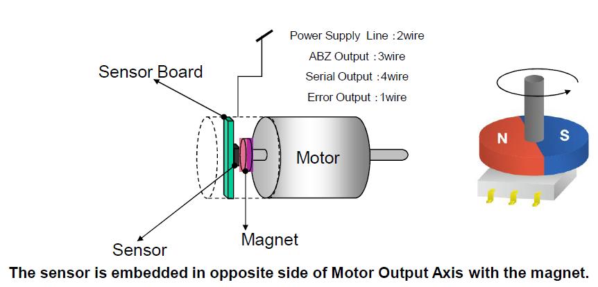 高速角位置传感器AK7405的详细介绍和应用安装