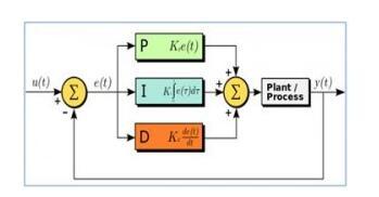 pid控制器的输入输出_PID控制器的控制实现