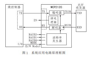 MCP2120和MAX3120的主要特点及功能和在水下光通信中的应用