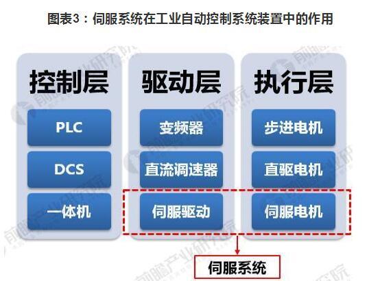 伺服系统产业链分析(产业现状/发展前景预测/发展趋势)