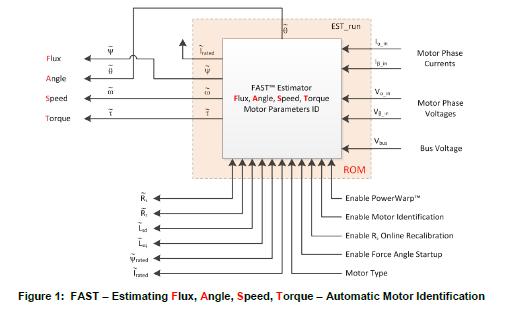 TMS320F2806XF系统介绍TMS320F2806XM实时运动的详细数据手册